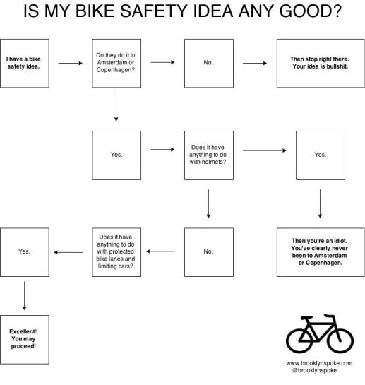 BikeSafetyFlowChart-2