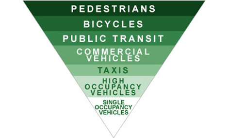 green-hierarchy